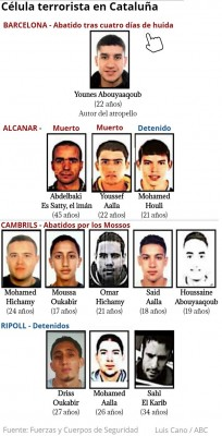 12_islamist_terrorists_of_catalan_spain_deadly_massacre_gang_led_by_an_imam_hq_near_france_400