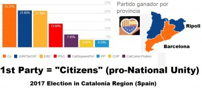 1st_party_in_catalonia_election_1017_spain__citizens_pronational_unity_400