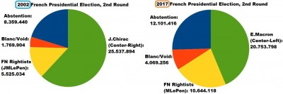 2002__2017_french_presidential_elec._system_v._rightists_400