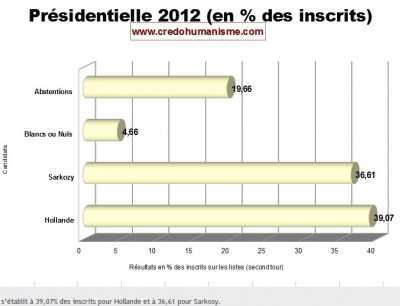 2012_presidentials_on_registered_voters_400