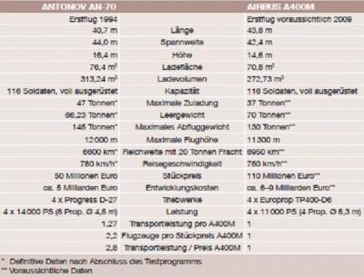 a400m_antonov_comparison_400