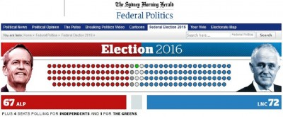 australia_election_estimated_results_400