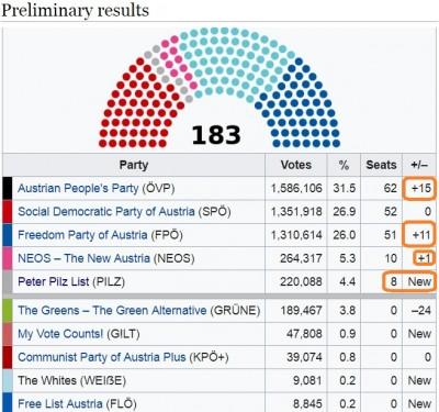 austria_election_2017__results_in_mps_wikipedia_400