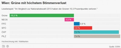 austria_election_2017__wien_results_show_big_greens_loss__big_pilz_win_400
