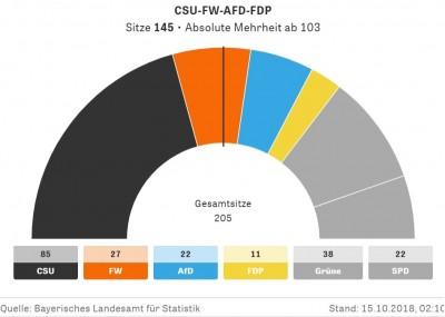 bavaria__absolute_majority_for_unity_of_the_centerright_euroforazeit_400