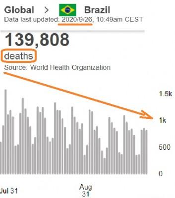 brazil__virus__deaths__down_trend__who_data__eurofora_patchwork_400