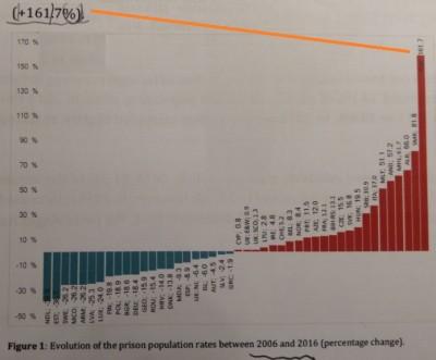coe_stats__turkish_prisoners_rate_booms_eurofora_shot_400