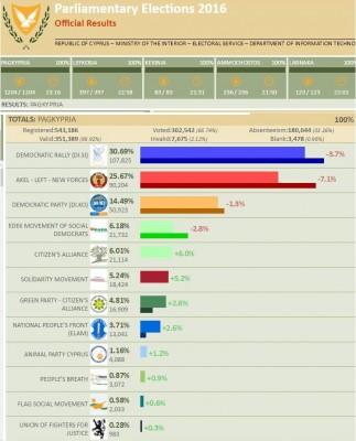 cy_elec_2016_results_e_focus_400
