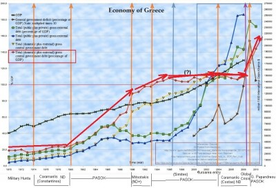 debt_provoked_to_greece_historic_graph_to_simplify_400