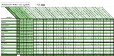 echr_stats__violations_per_state__1959__2020_coe_data__eurofora_screenshot_400