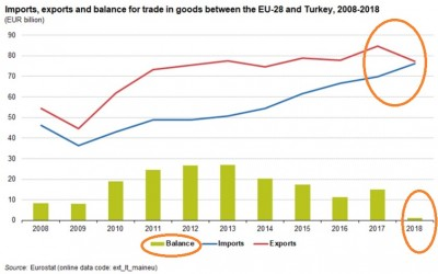 eu__turkey_foreign_trade_risks_deficit_eurostat__eurofora_400
