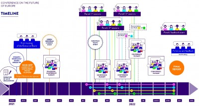 eu_conf_on_future_of_europe__timeline_ep__eurofora_400