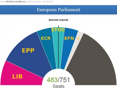 eu_elec_2019_results_ppe_lib_rightists_400