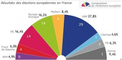 eu_elec_results_france_400