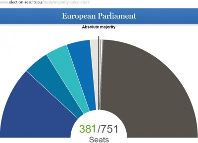 eu_election_results_2019_majority_for_unit_of_right_b_400