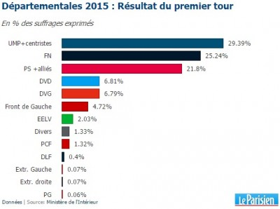 french_dep_elections_2015_a_400