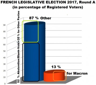 french_legislative_elections_2017_round_a_results_eurofora_400_01