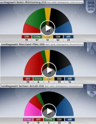german_regional_elections_in_3_lander_2016_source_welt_eurofora_patchwork_400