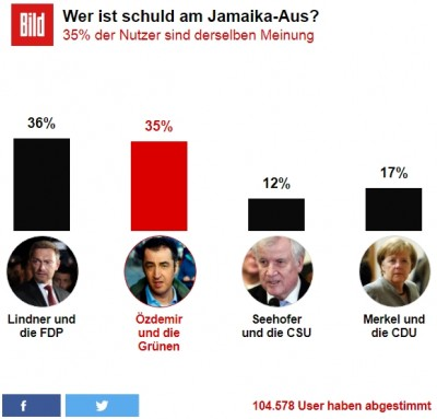germany__bilds_web_poll__who_is_responsible_for_the_jamaica_talks_deadlock_.._400