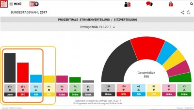 germany_first_3_parties_in_15_august_2017_poll_bild__eurofora_screenshot_400