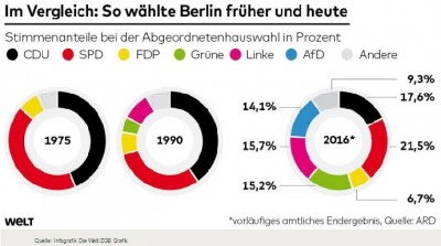 historic_evolution_of_berlin_votes_400