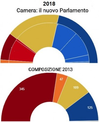 italian_election_change_from_2013_to_2018_corriere__eurofora_400