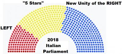 new_italian_parliament_3.2018_wikipedia__eurofora_400