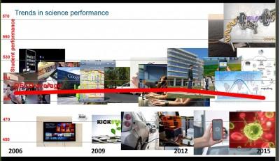 oecd_pisa__overall_global_trend_andreas_schloecher__eurofora_screenshot_400