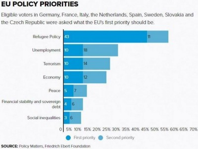polls__mass_asylum_seekersirregular_migrants_no_1_european_priority_400