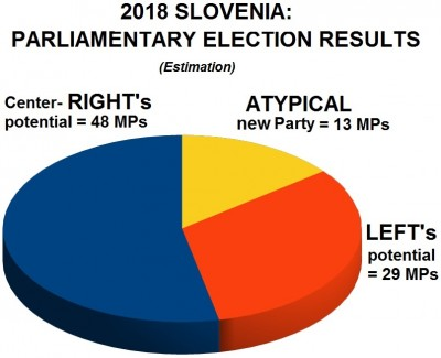slovenia_2018_election_results_coalitions_potential__estimation_eurofora_400