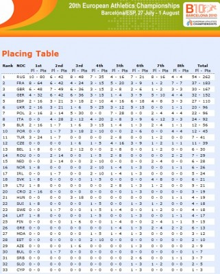 sport_2010_european_athletic_championship_barcelone_placing_table_results_400_01
