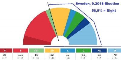 swedish_election_2018_results__58_right_side_400
