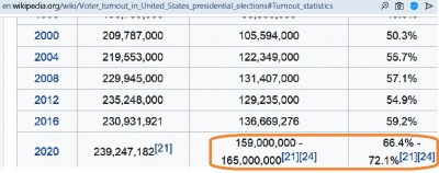 us_2020_elec_fraud__6_millions_votes_excess_in_turn_out_wikipedia__eurofora_400
