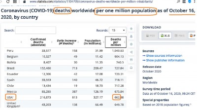 virus_usa_deaths_per_1_million_inhabitants_10.2020_who__eurofora_400
